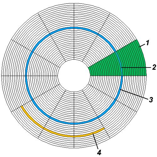 struktura diska