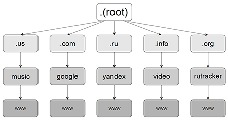 Схема доменов