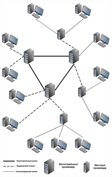 Схема распределения ширины каналов в сети интернет