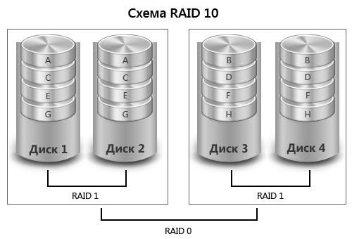 Как сделать raid 10 из 4 дисков 1000